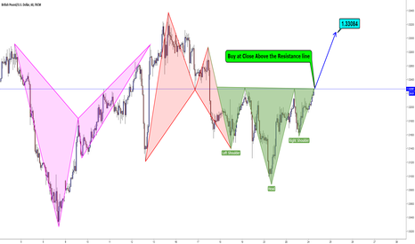 GBPUSD: GBPUSD / Milking The Pair :)