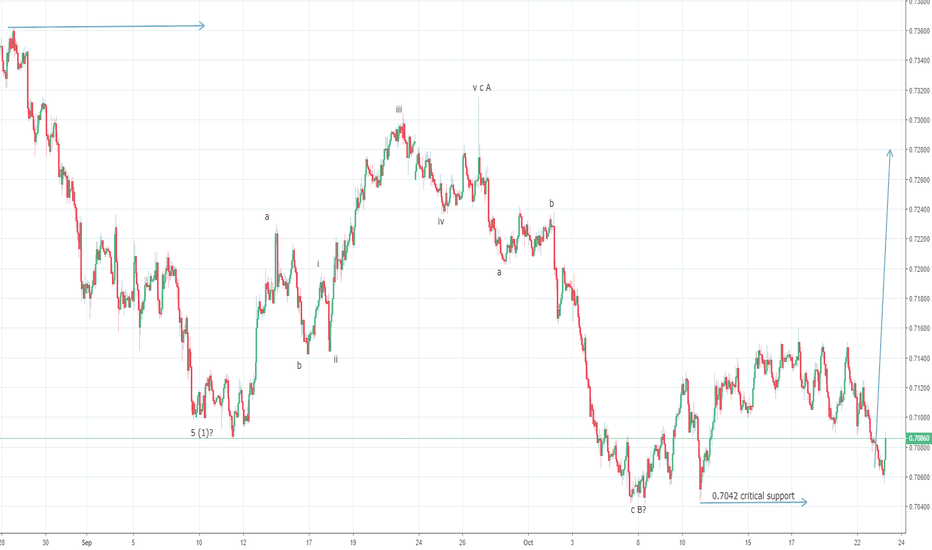 AUDUSD: AUDUSD bullish above 0.7042 levels