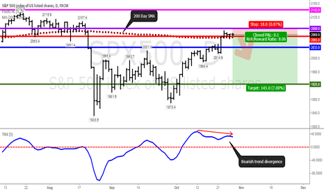 SPX500: S&P 500 ahead of Fed rate decision with a bearish divergence