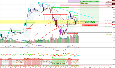 USDJPY: The Big Picture: Is USDJPY Primed Up for Another Rally?