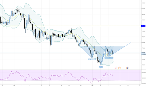 NZDJPY: NZDJPY - Inverse Head-and-Shoulders on the 4-hour?