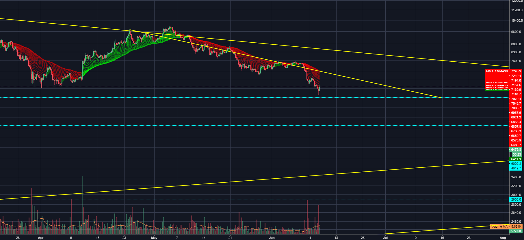 BITCOIN VIDEO UPDATE JUNE13th /possible bounce...but how strong?