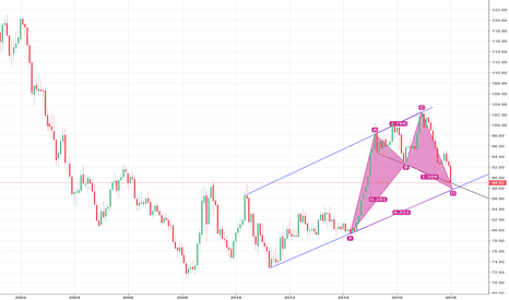 DXY: DXY Monthly BAT pattern