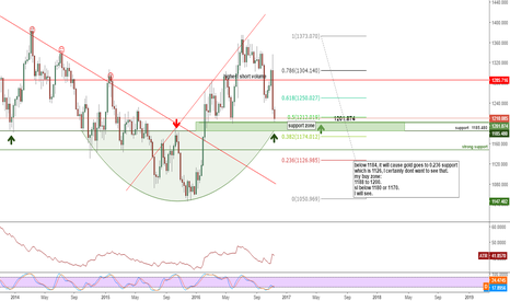 XAUUSD: OVER LOOK FOR GOLD.