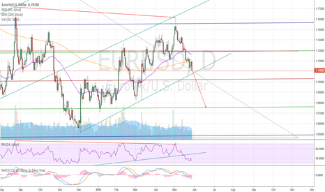 EURUSD: Short on lower trend line break