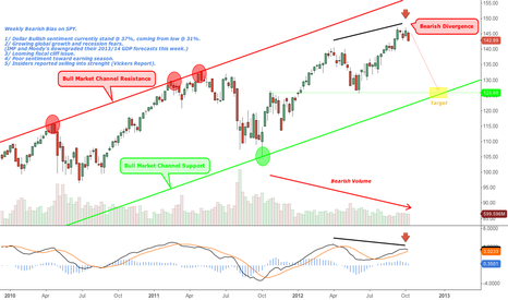 SPY: Weekly Bearish Bias on SPY