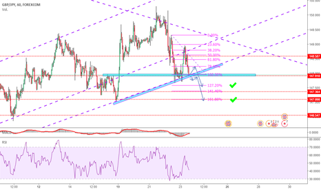 GBPJPY: GBPJPY SHORT 35 TO 120 PIPS