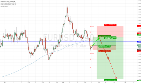 EURUSD: LONG then SHORT EUR/USD