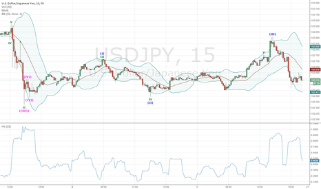 USDJPY: Poor Bull Wave Structure On 15min