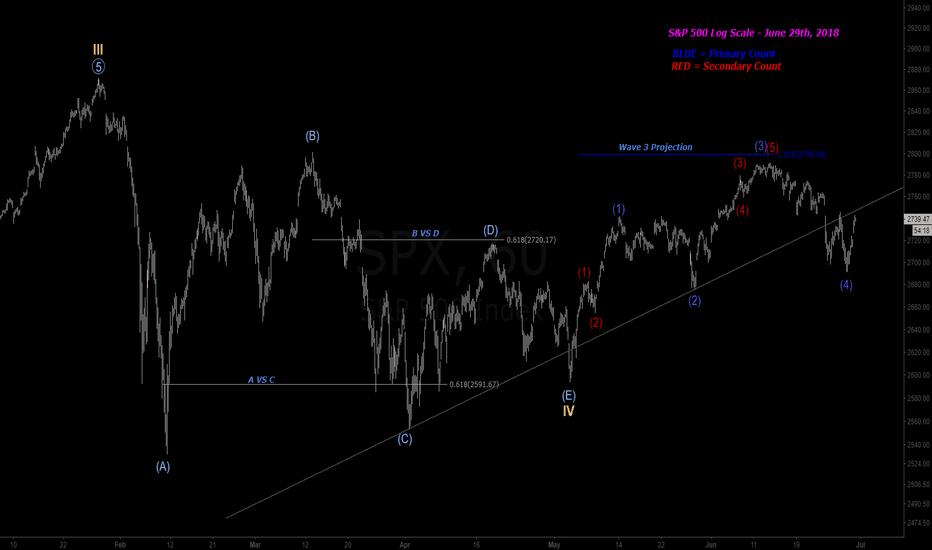 SPX: SPX - 1 Hour (Two Wave Counts)