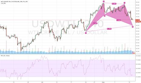 USDWTI: $WTI $Crude $Oil, $XTIUSD Bullish Gartley H4