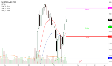 TGT: TGT Swing Trade on a pullback into the 10/20 EMA