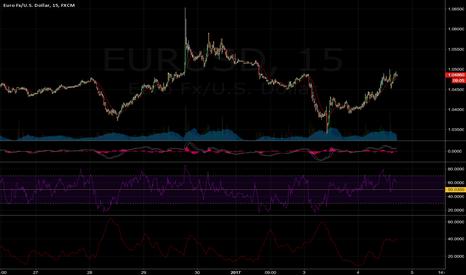 EURUSD: EU15 min short