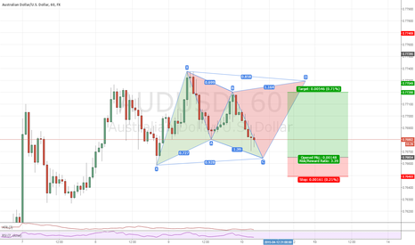 AUDUSD: Gartley and Cypher on AUDUSD