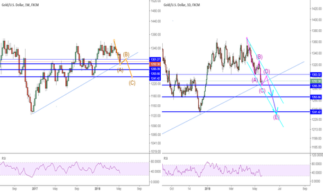 XAUUSD: XAUUSD: waiting for reshort signal