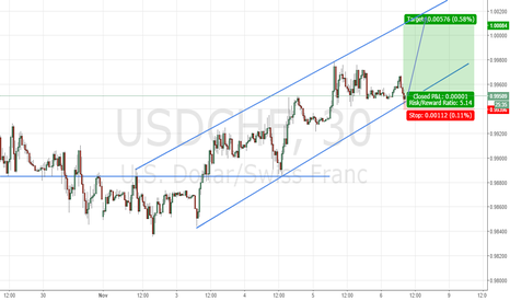 USDCHF: USDCHF Rising channel