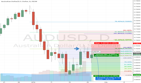 AUDUSD: AUDUSD Short @ market for swing of 150 PIPs