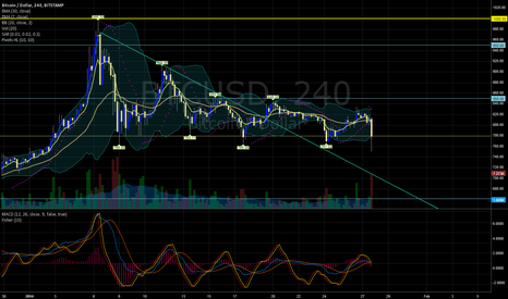 BTCUSD: 4H Stamp BTC/USD