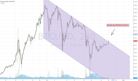 BTCUSD: Breaking down trend???