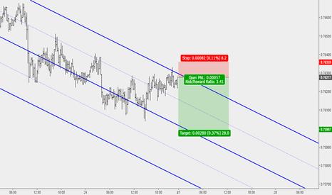 AUDUSD: AUDUSD: Sell Opportunity at Upper Parallel of Median Line