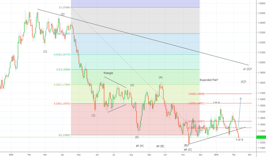 EURUSD: 1.1215 remains line in sand for EURO Bulls