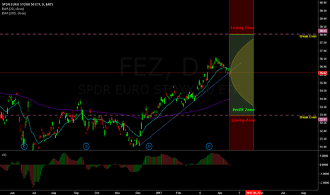 FEZ: Near the money Strangle on Euro Stocks (FEZ ETF)