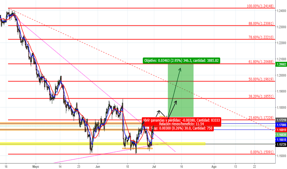 EURUSD: Posible movimiento de EUR/USD
