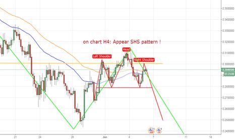 XLMUSD: XLMUSD, Stellar/ Dollar, H4, SHS pattern down