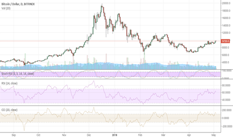 BTCUSD: Bitcoin bulls gearing up for jump