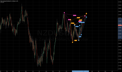 NZDUSD: bearish patterns