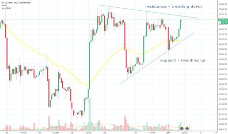 BTCEUR: Support and resistance lines converge - is it a flag?