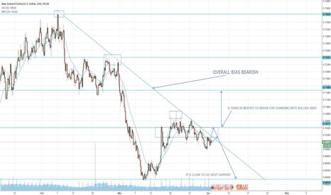 NZDUSD: NZD USD BEARISH BIAS REMAINS