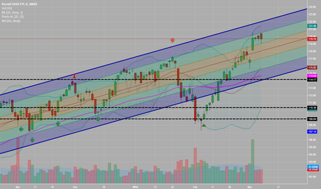 IWM: IWM Daily Uptrend Channel