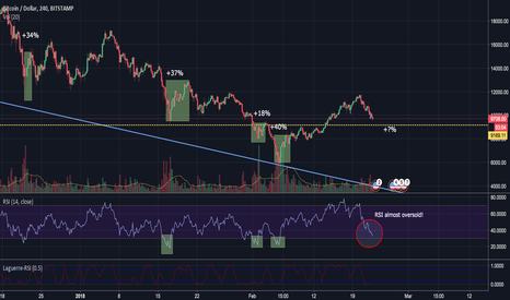 BTCUSD: [DAY TRADING] BTC GET READY FOR THE BOUNCE!!