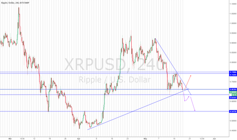 XRPUSD: XRPUSD looks.... You need to check on this one!!