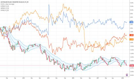 AUDSGD: Singapore Dollar Cross Correlations: The Winner is...