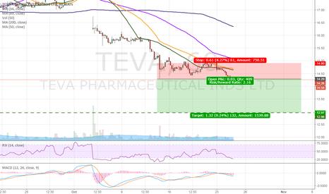 TEVA: TEVA - HEADING for $13!