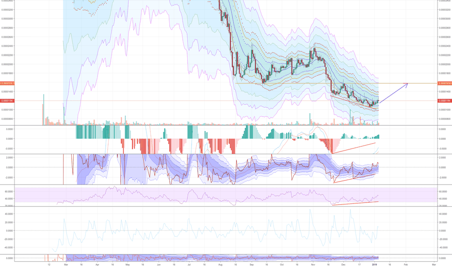 BLZBTC: Bluzelle bottoming out. Divergence with missing right shoulder.