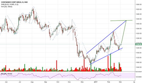 CONCOR: concor - a big move is expected.