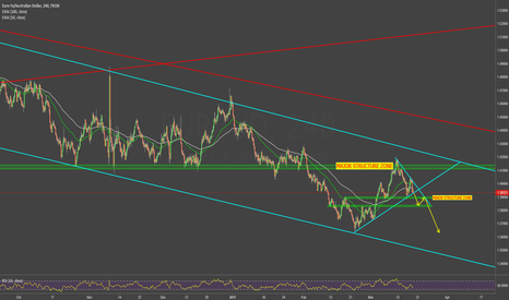 EURAUD: possible shorts
