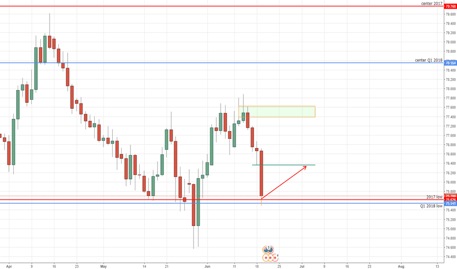 NZDJPY: NZDJPY long opportunity