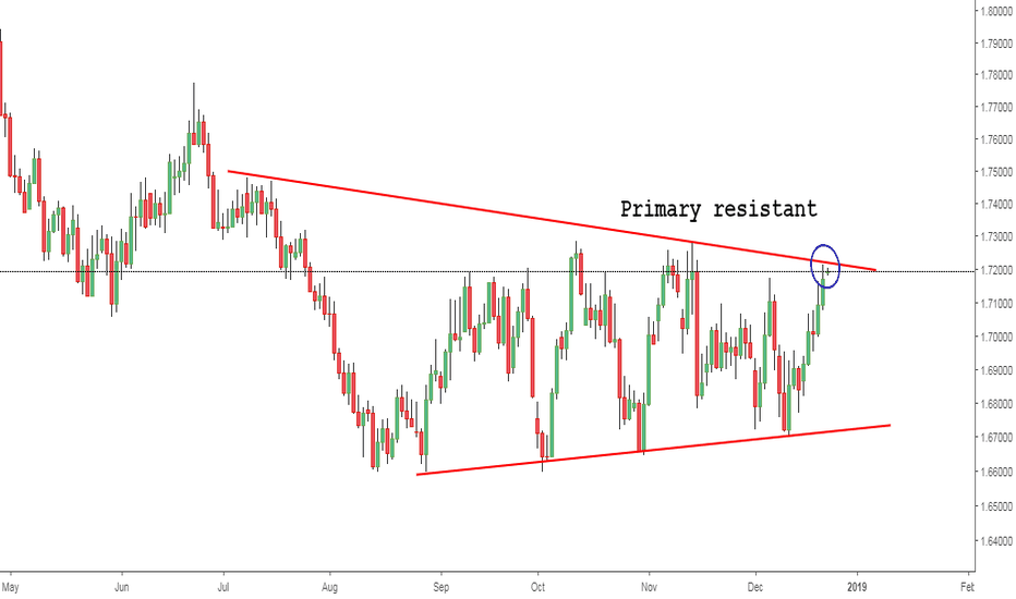 GBPCAD: GBPCAD: Primary resistant influencing the price range.