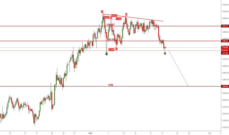XAUUSD: gold first support 1275~1277, if stay above, we will go to next