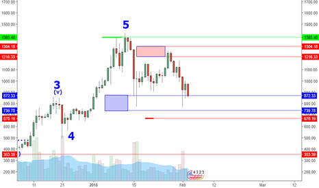 ETHUSD: ETHUSD: Major Support Zone Ahead Of The Hearings?