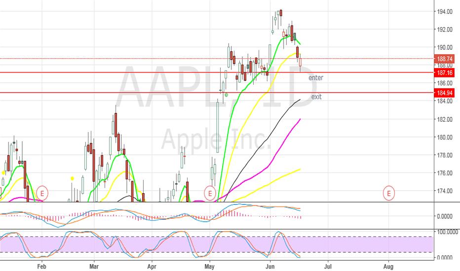 AAPL: AAPL - Day trade setup