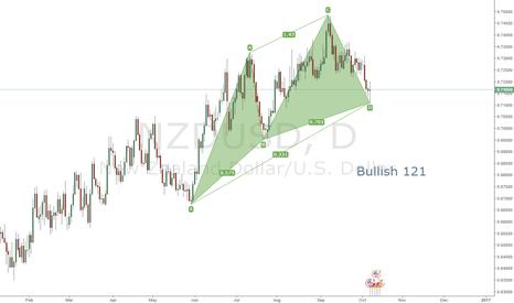 NZDUSD: 121 Bullish