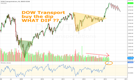DOWT: DOW Transport - buy the dip - WHAT DIP ?