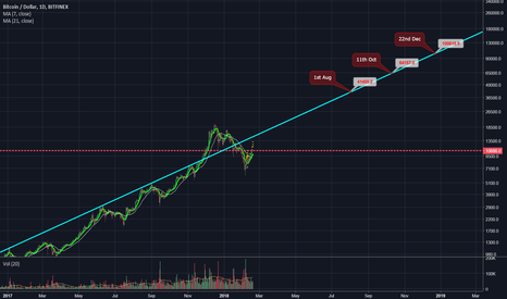 BTCUSD: BTC Log Long with price predictions (20k, 64k, 100k)
