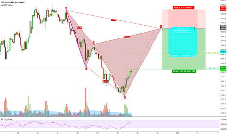 GC1!: A possible bearish Cypher pattern