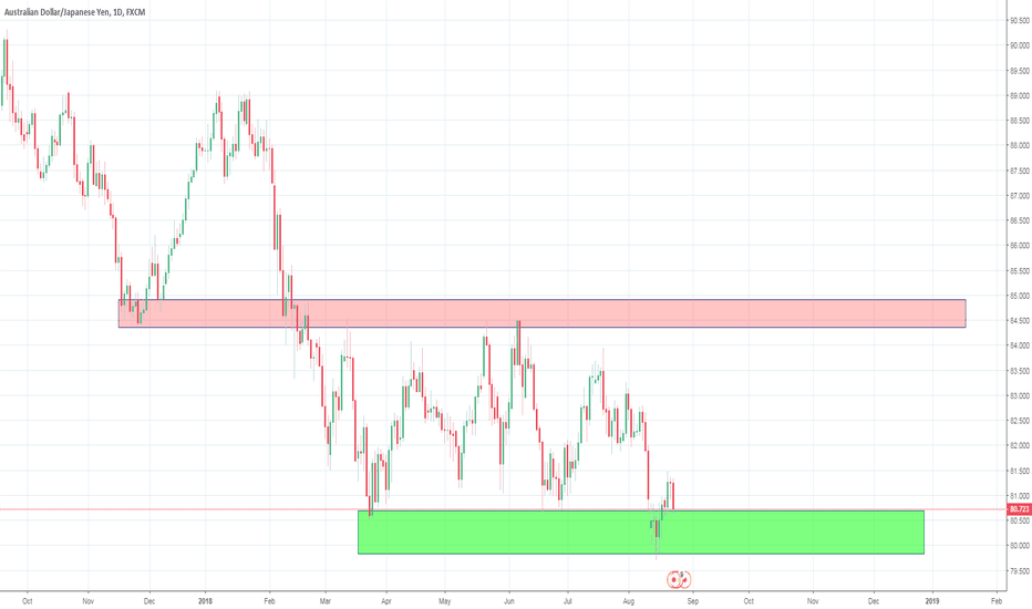 AUDJPY: Build up of Orders waiting to go Long